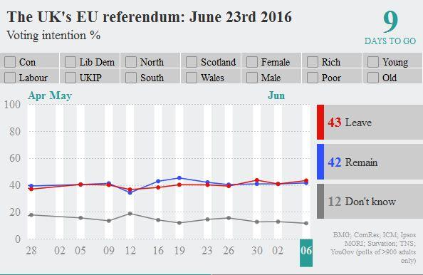 a brit szavazás várható eredményez az Economist szerint (forrás: http://www.economist.com/blogs/graphicdetail/2016/06/britain-s-eu-referendum)