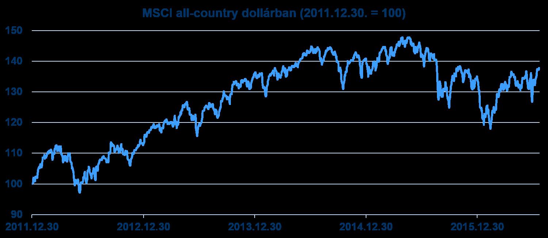 az MSCI All Ccountry World Index alakulása dollárban 2012-től (forrás: Bloomberg)