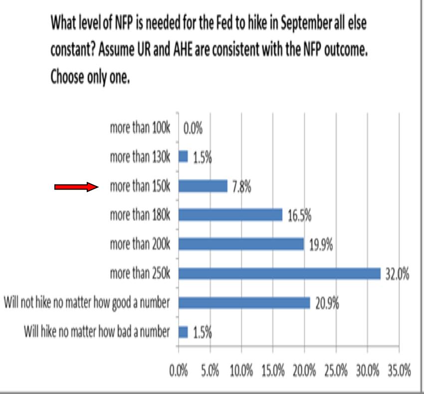 """a """"milyen munkaerőpiaci adatnál várható a Fed szeptemberi kamatemelése?"""" kérdésre dott válaszok megoszlása (forrás: Citibank)"""