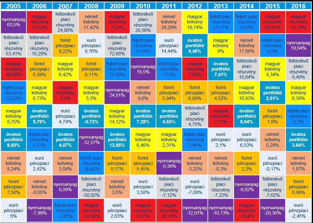 egyes befektetési eszközök forintban mért teljesítményi rangsora 2005 és 2016 között (forrás: K&H Alapkezelő gyűjtése, Bloomberg)