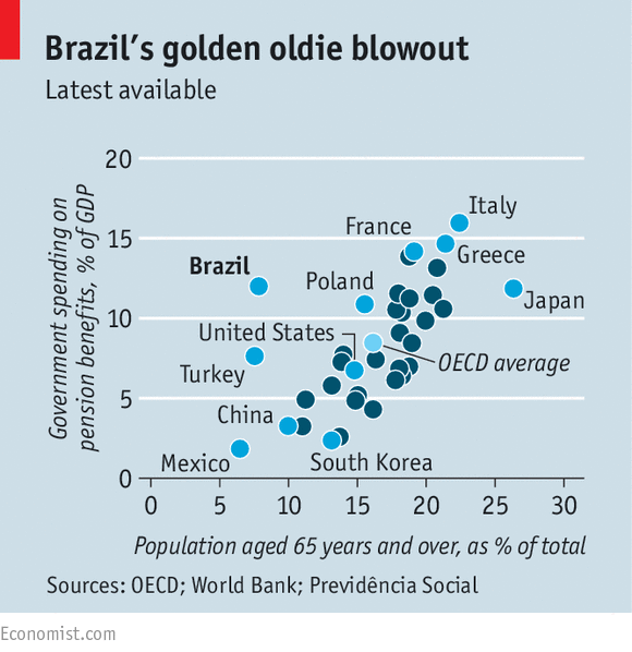 a függőleges tengelyen: az állam nyugdíjkiadásai a GDP százalékában; a vízszintes tengelyen: a 65 éves vagy idősebb korosztály aránya népességben (via The Economist)