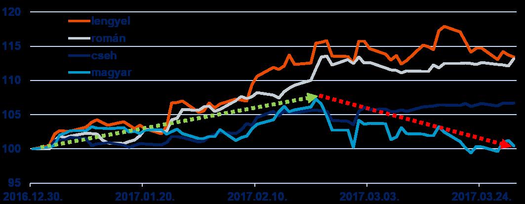 a régiós tőzsdék teljesítménye 2017-ben (forrás: Bloomberg)