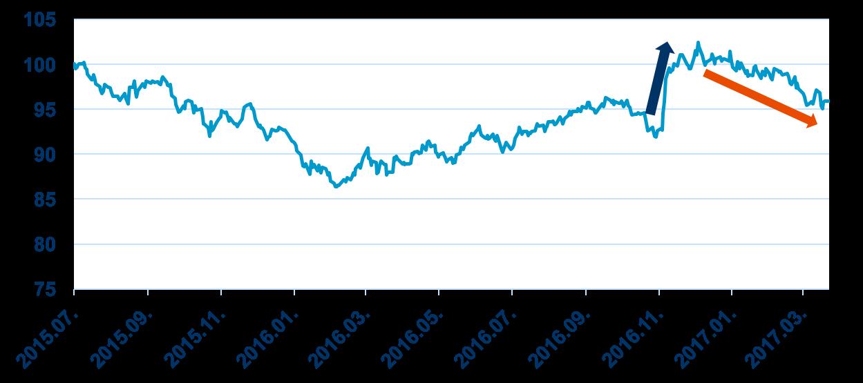 a Russel 2000 index SP500 indexhez viszonyított teljesítménye (forrás: Bloomberg)