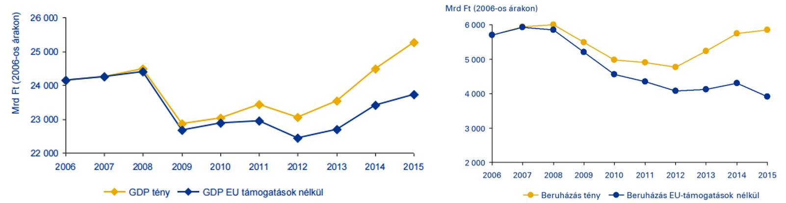 a GDP (bal) és a beruházás (jobb) alakulása az uniós források figyelembevételével és azok nélkül (forrás: KPMG/GKI (2016). A becsléshez használt adatok forrása: KSH, EMIR, IIER.)