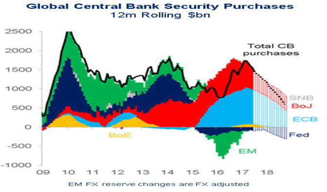 (forrás: Citi Research)