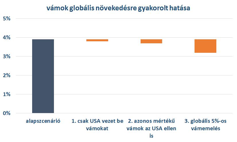 forrás: IMF és J.P.Morgan